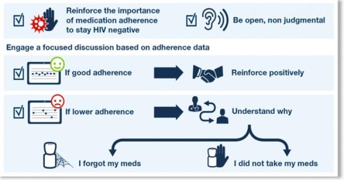 adherence_data
