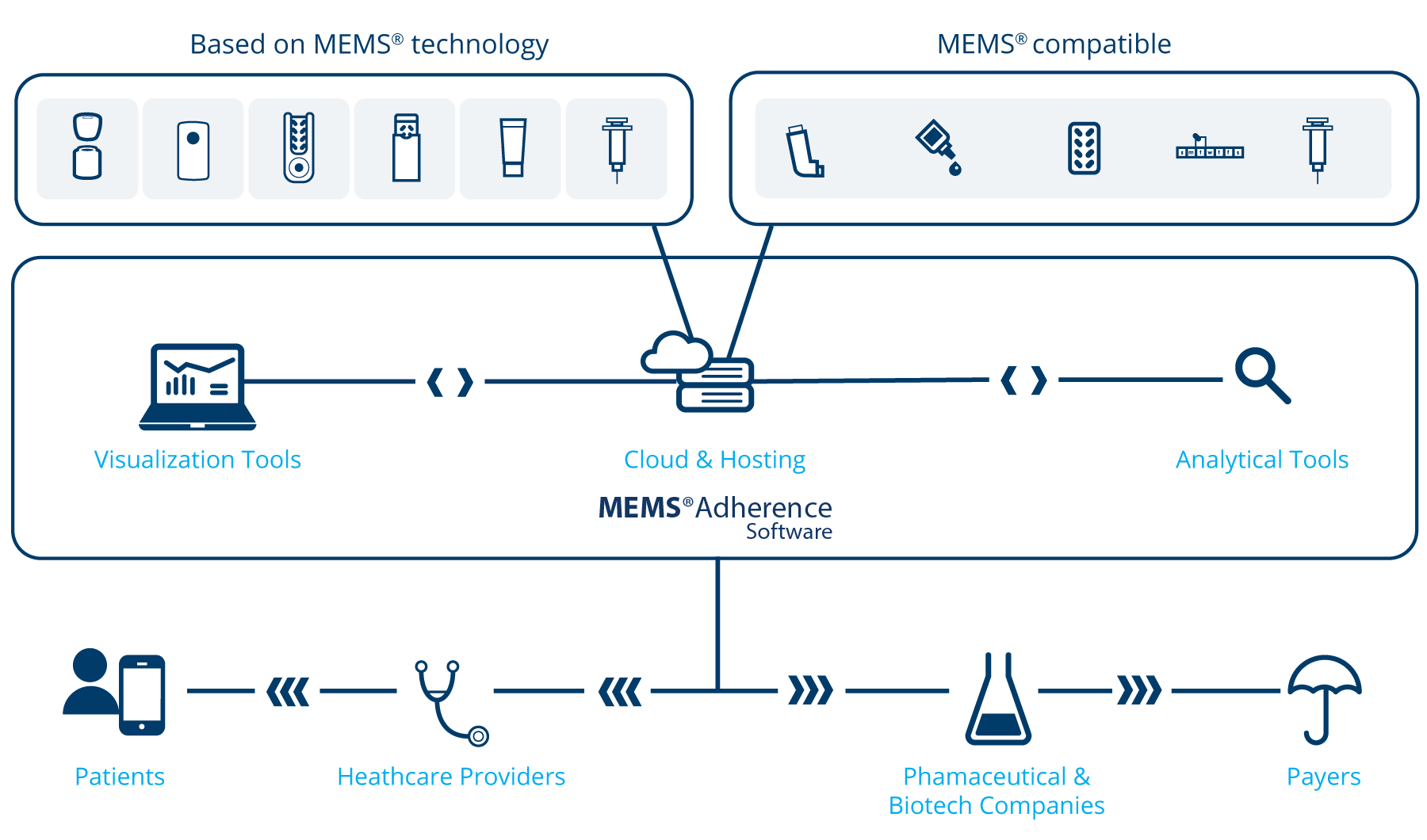 Schema of our MEMS® Adherence solutions